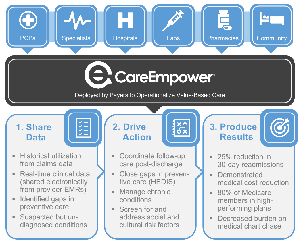 CareEmpower